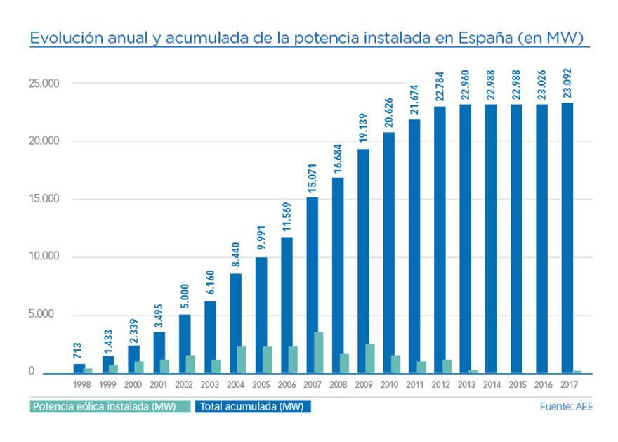 Evolución de la potencia eólica instalada año a año en España (en MW)