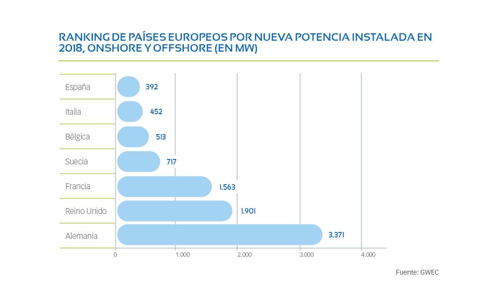 Ránking de países europeos por nueva potencia instalada