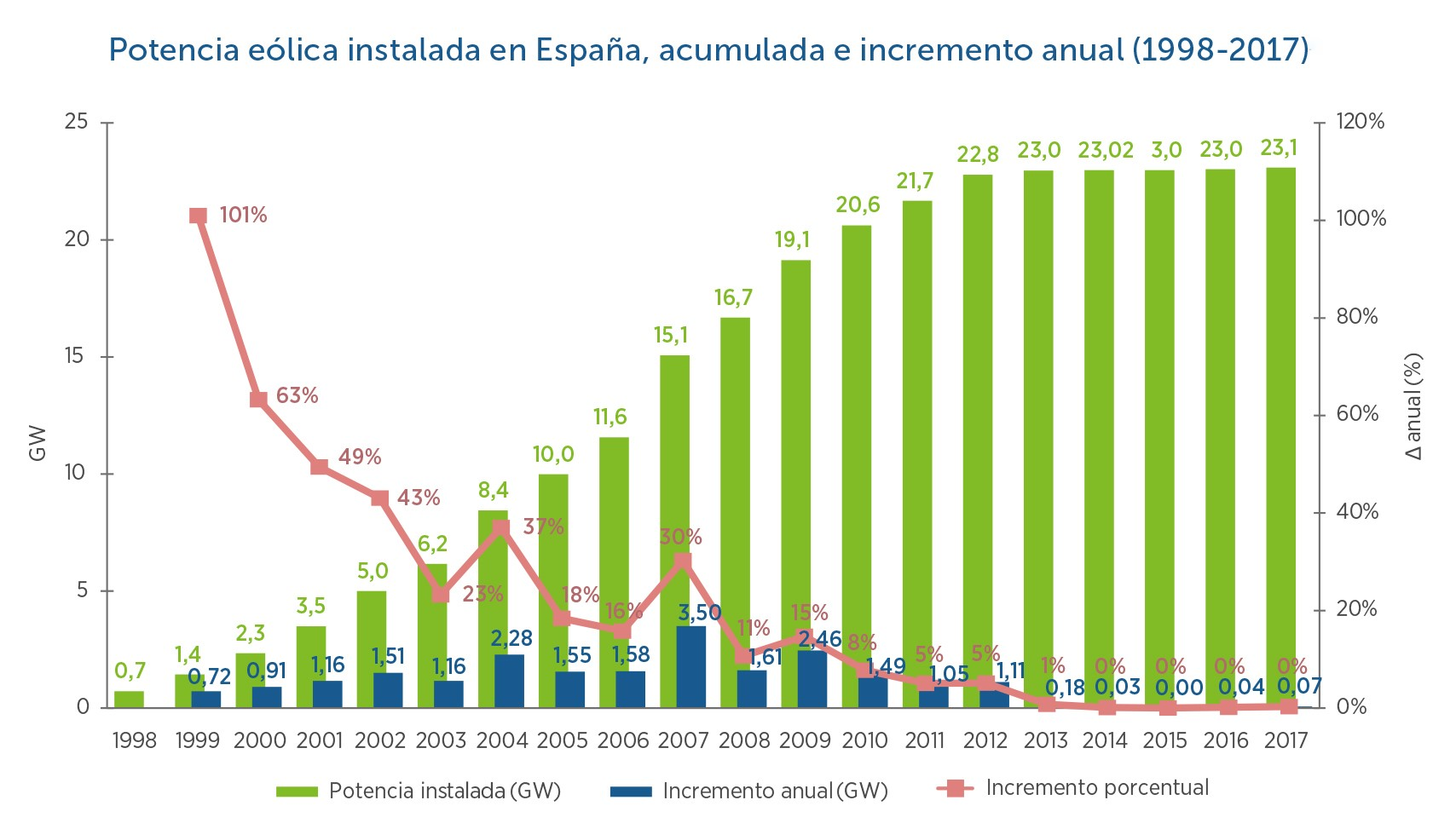 1-Potencia-elica-instalada-en-Espaa.-Acumulada-e-incremento-1998-2017