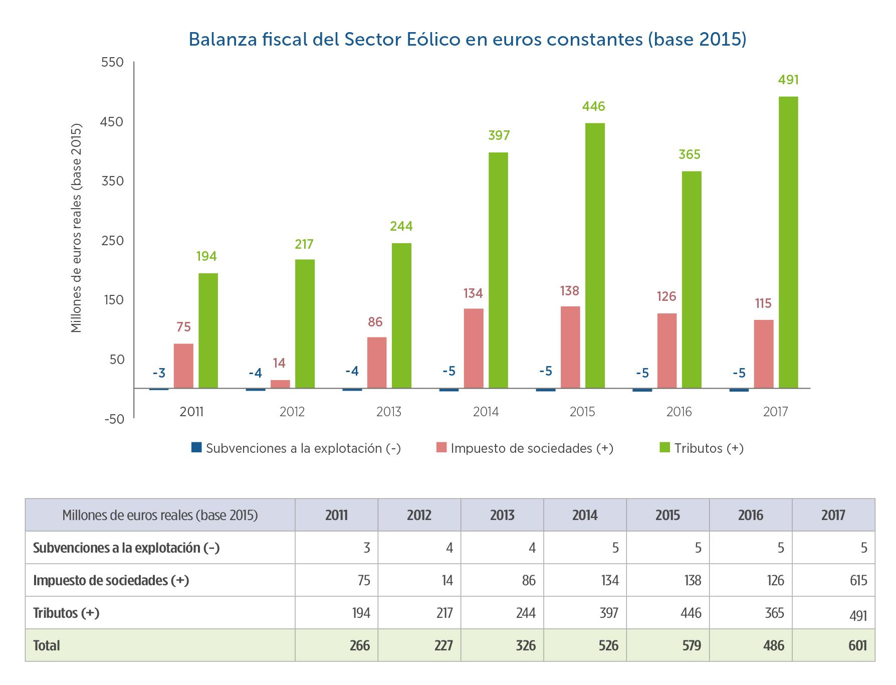 13-Balanza-fiscal-sector-elico-en-euros-constantes