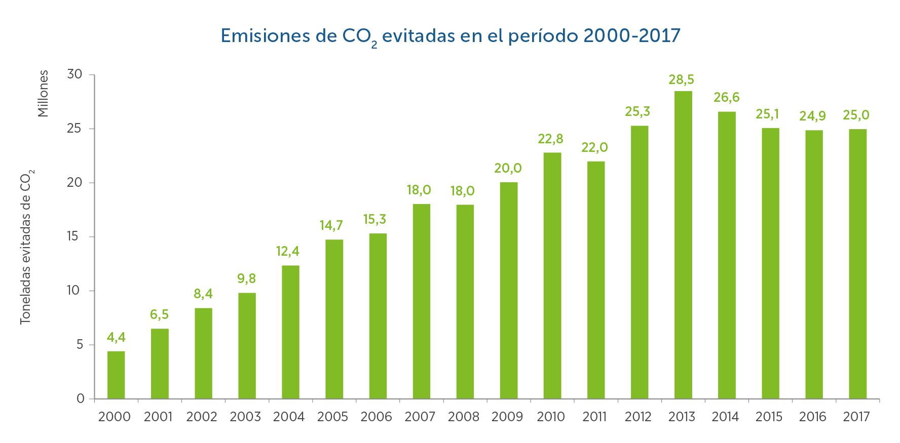 16-Emisiones-de-CO2-evitadas-periodo-2000-2017