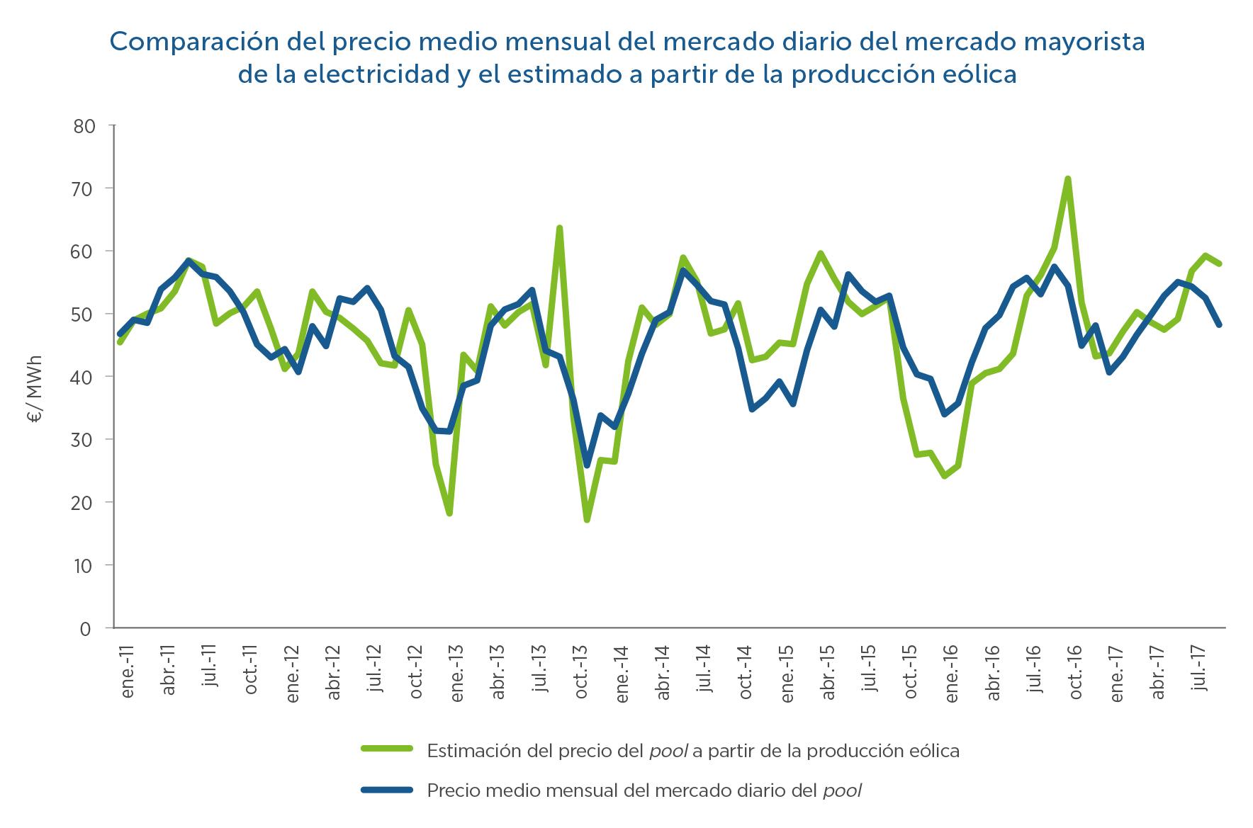 21-Comparacion-precio-medio-pool-mercado-y-eolica