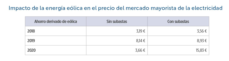 22-Impacto-energia-eolica-en-precio-mercado-mayorista