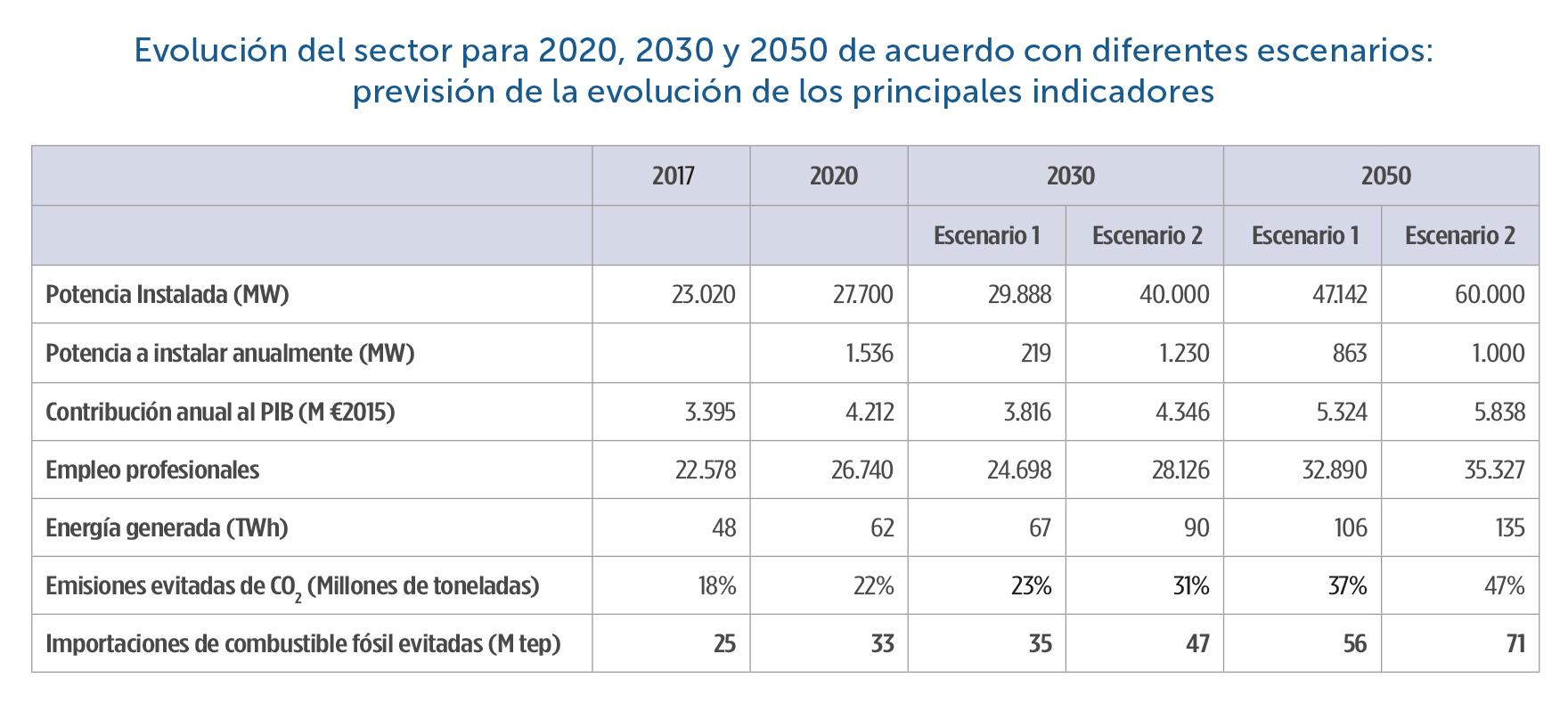 23-Evolucion-sector-2020-2050-segun-escenarios
