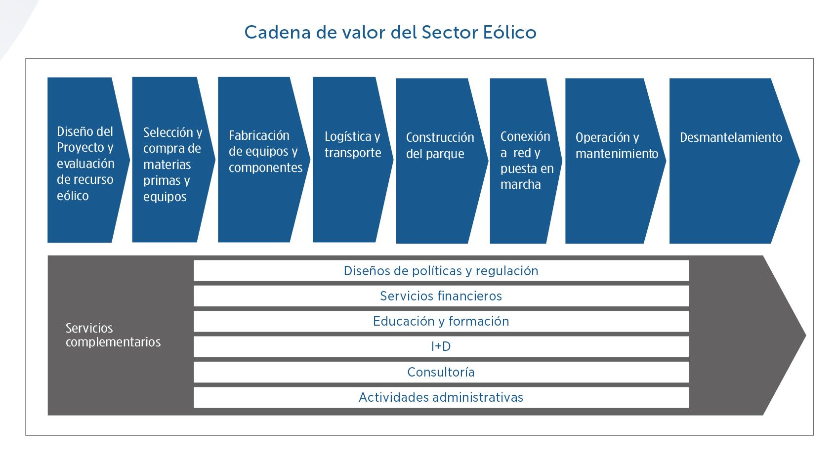3-Cadena-de-valor-del-sector-elico