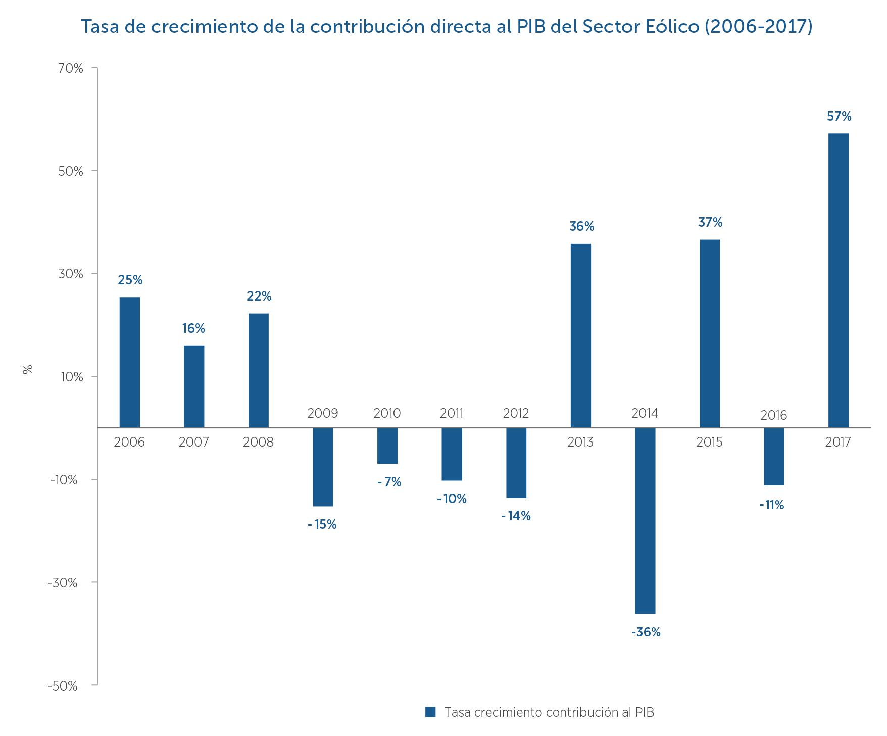 5-Tasa-de-crecimiento-contribucion-directa-al-PIB