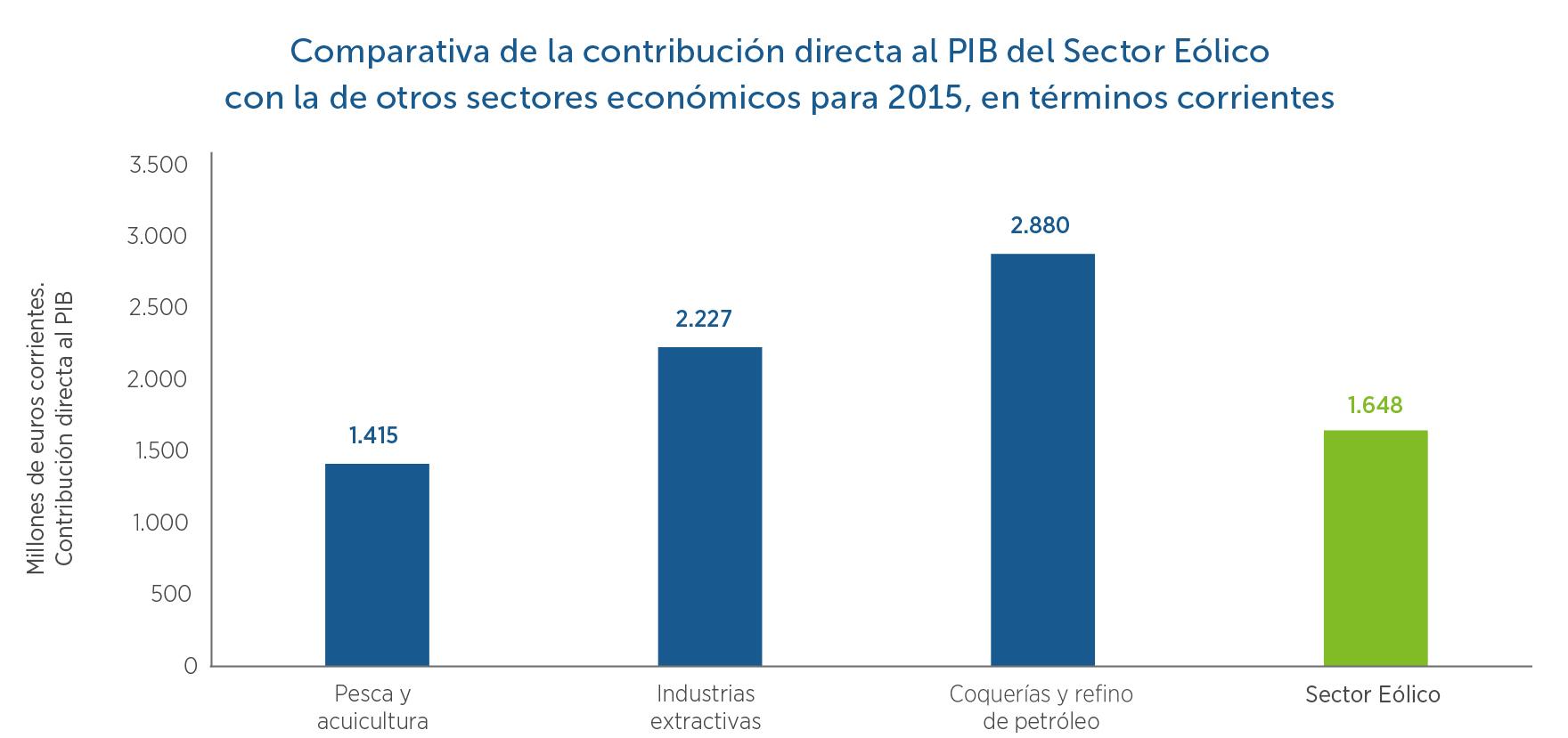 6-Contribucion-PIB-Eolico-y-otros-sectores