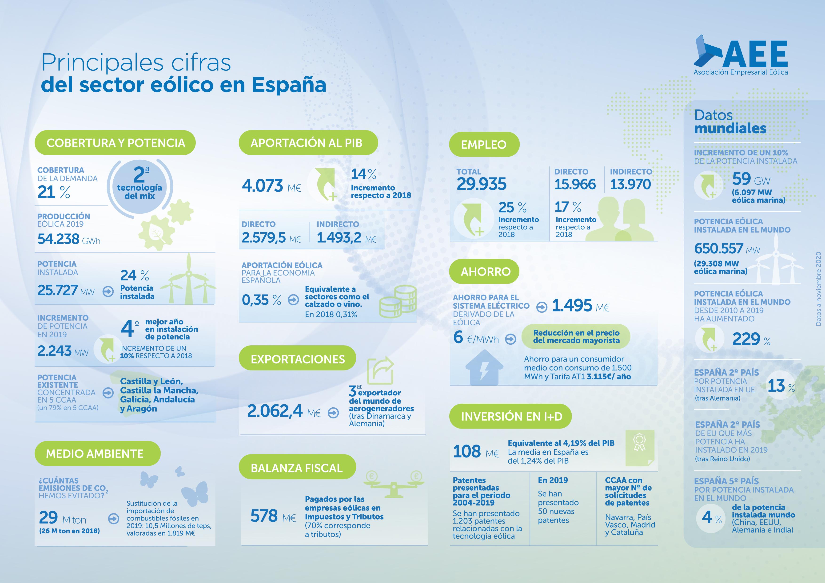 Principales cifras del sector eólico