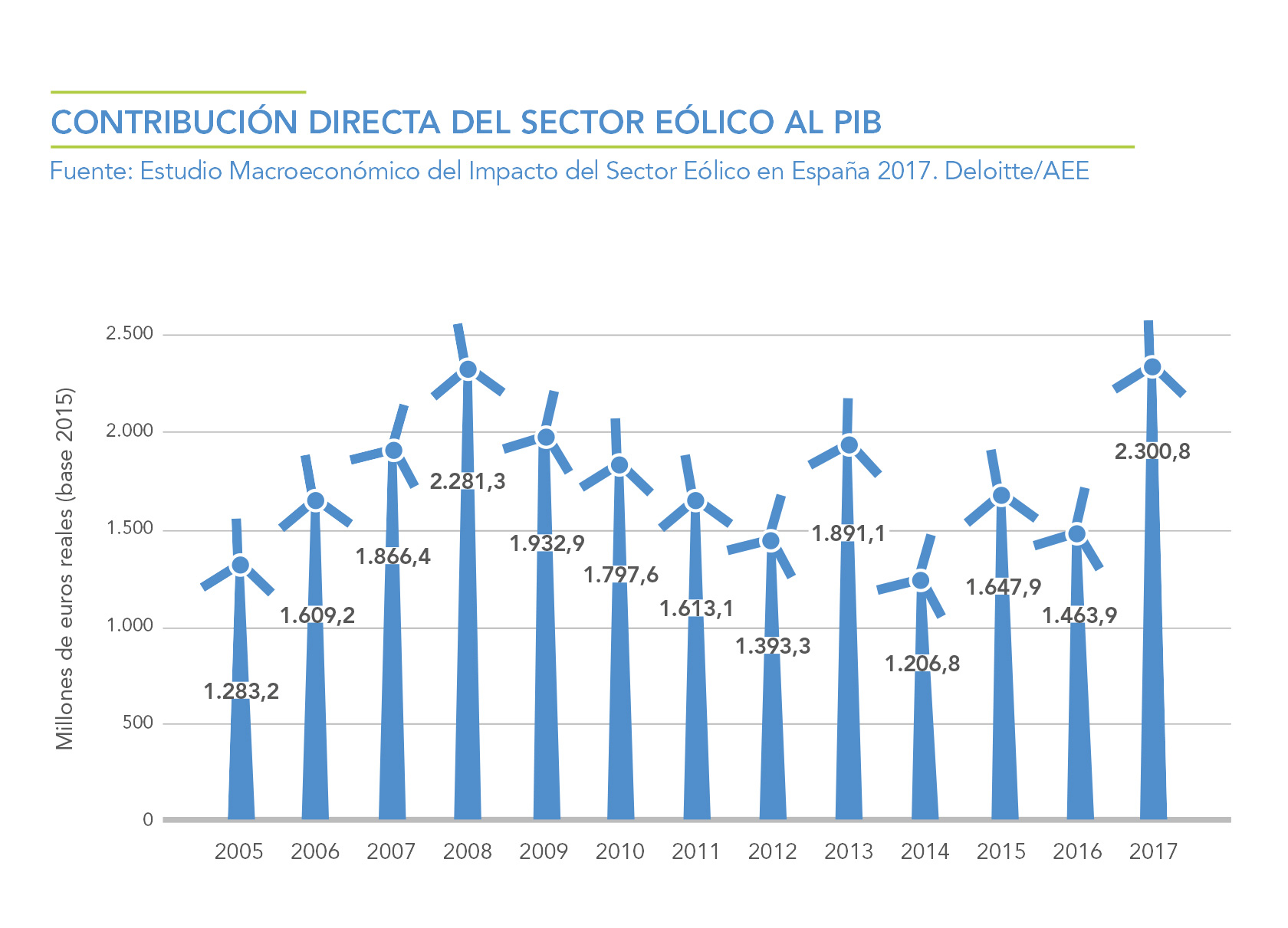 CONTRIBUCION-DIRECTA-DEL-SECTOR-EOLICO-AL-PIB