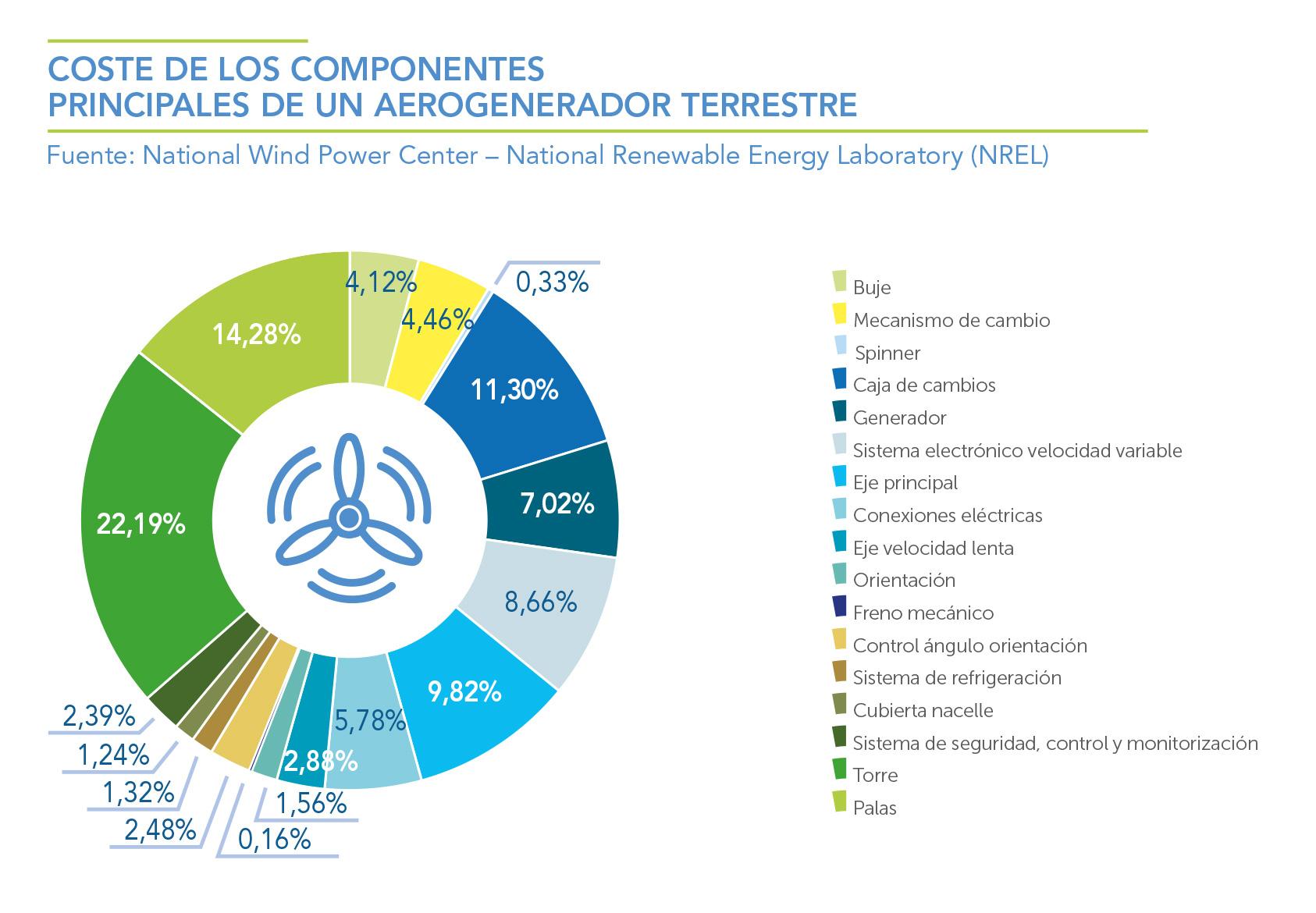 COSTE-DE-LOS-COMPONENTES-PRINCIPALES-DE-UN-AEROGENERADOR-TERRESTRE