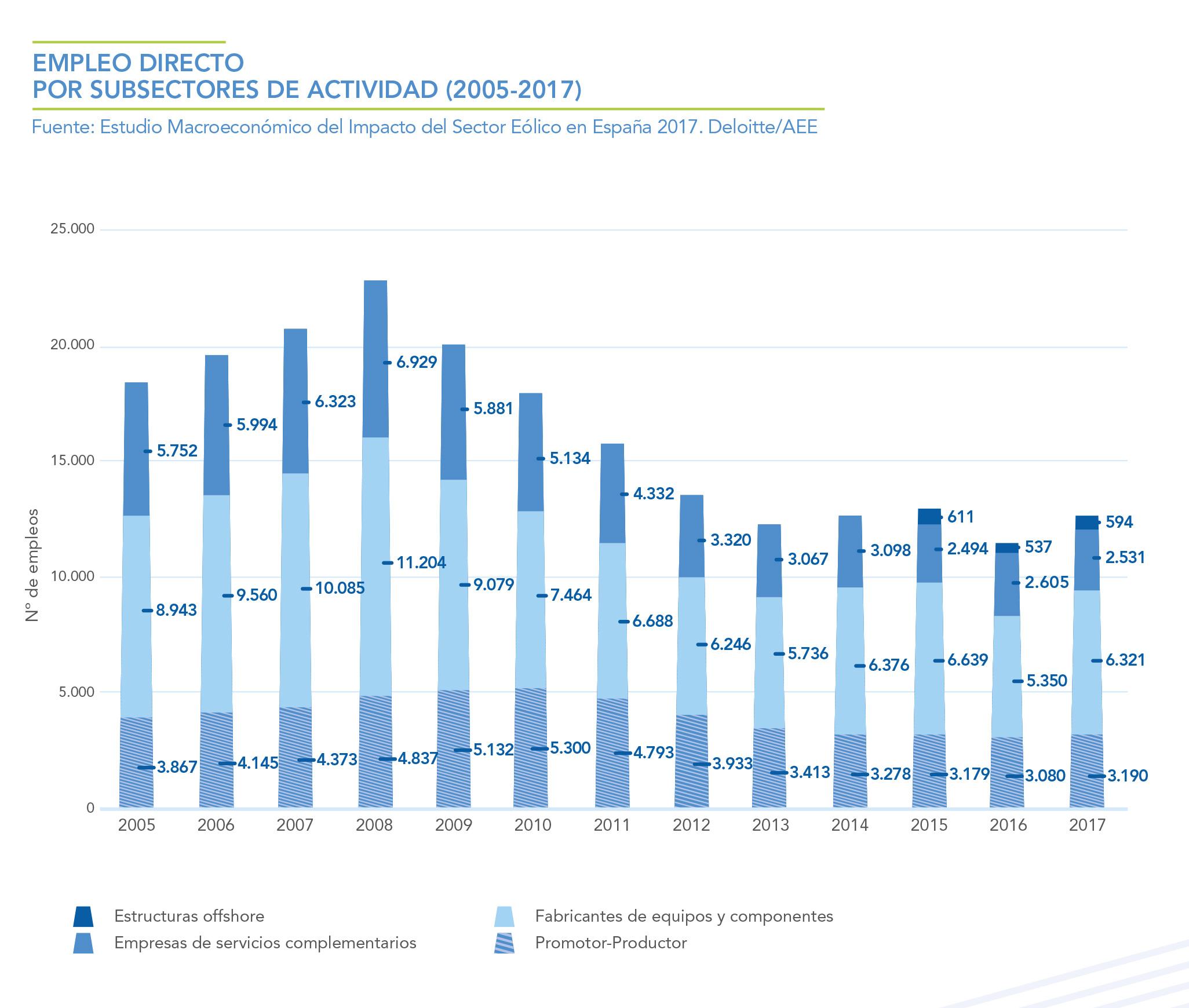 EMPLEO-DIRECTO-POR-SUBSECTORES-DE-ACTIVIDAD-2005---2017