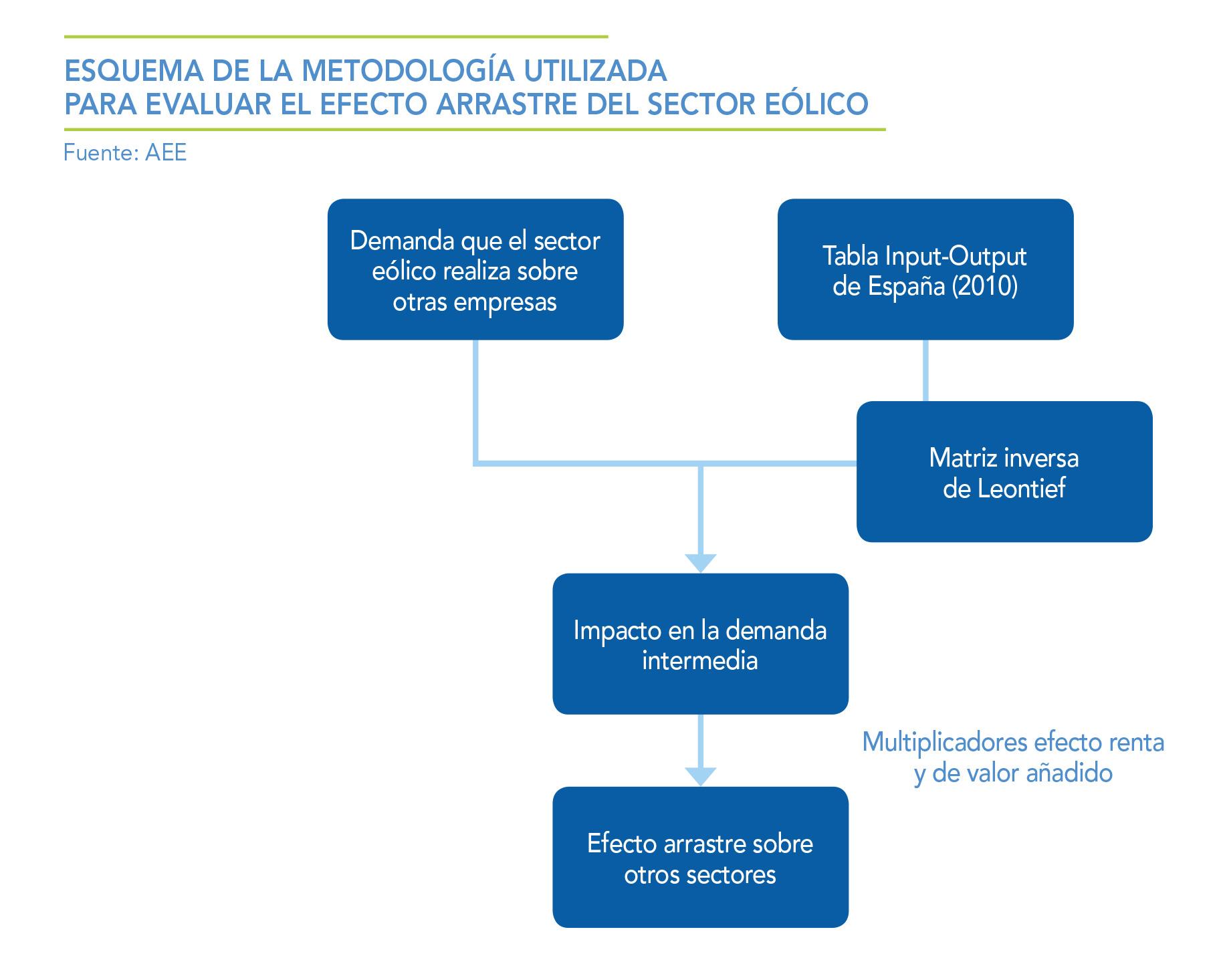ESQUEMA-DE-LA-METODOLOGIA-UTILIZADA-PARA-EVALUAR-EL-EFECTO-ARRASTRE-DEL-SECTOR-EOLICO