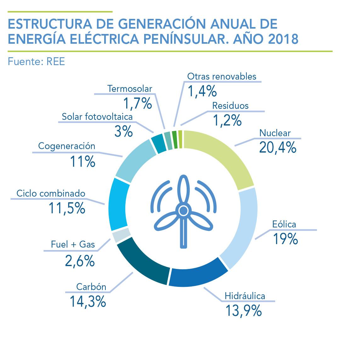 ESTRUCTURA-DE-GENERACION-ANUAL-DE-ENERGIA-ELECTRICA-PENINSULAR