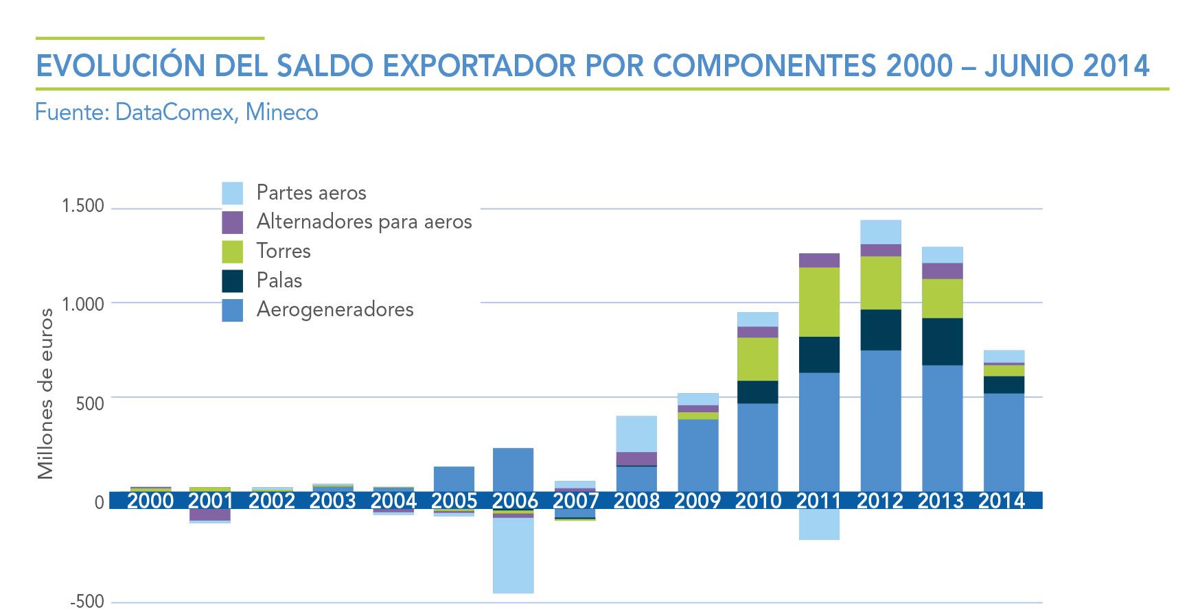 EVOLUCION-DEL-SALDO-EXPORTADOR-POR-COMPETENTES-2000---JUNIO-2014