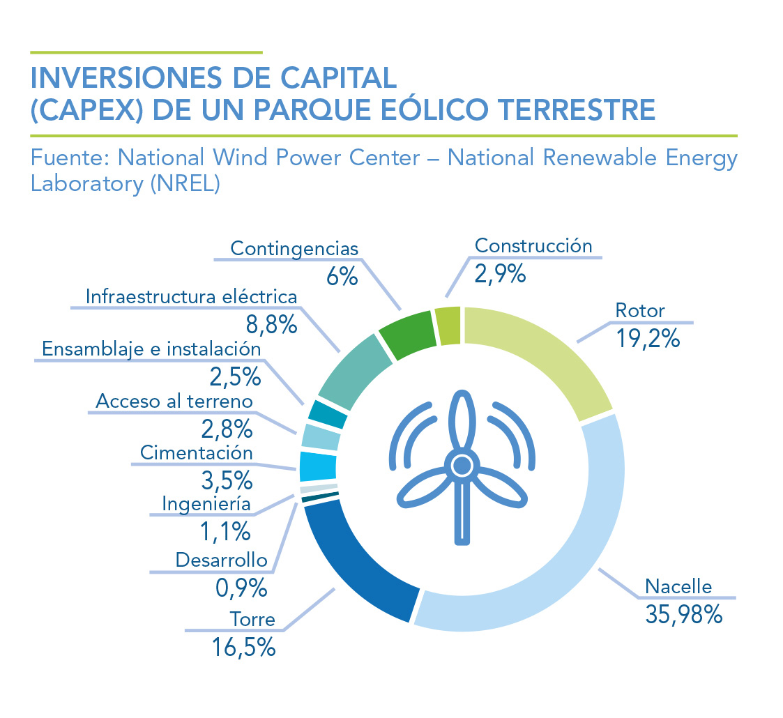 INVERSIONES-DE-CAPITAL-CAPEX-DE-UN-PARQUE-EOLICO-TERRESTRE