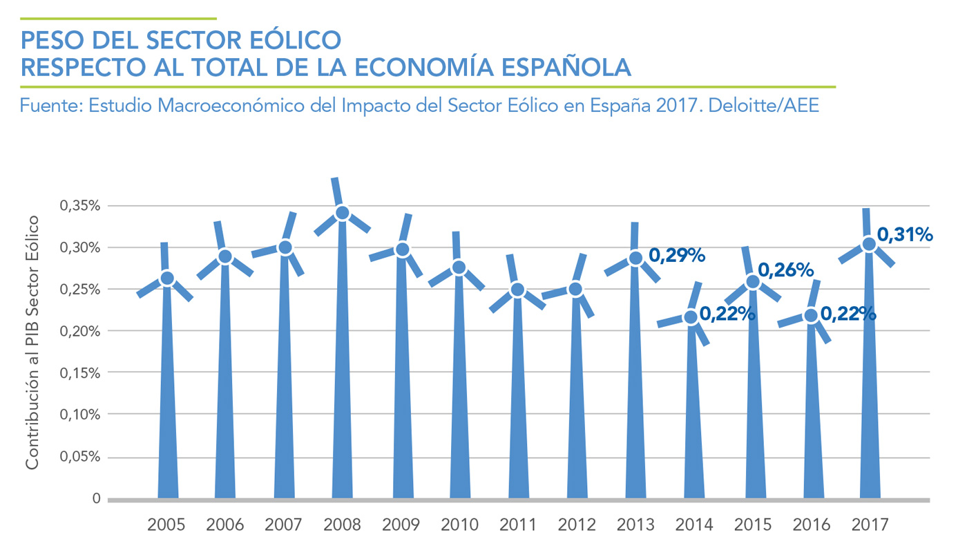 PESO-DEL-SECTO-EOLICO-RESPECTO-AL-TOTAL-DE-LA-ECONOMIA-ESPAOLA