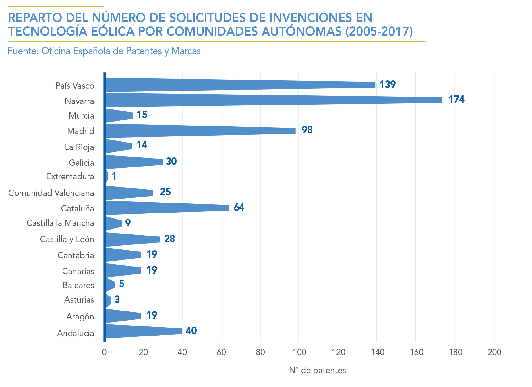 REPARTO-DEL-NUMERO-DE-SOLICITUDES-EN-INVENCIONES-EN-TECNOLOGIA-EOLICA-POR-COMUNIDADES-AUTONOMAS-2005---2017