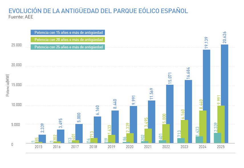 https://www.aeeolica.org/images/Publicaciones/Graficos_Anuario_Eolico_2020/graficos-AEE-cap-2.jpg