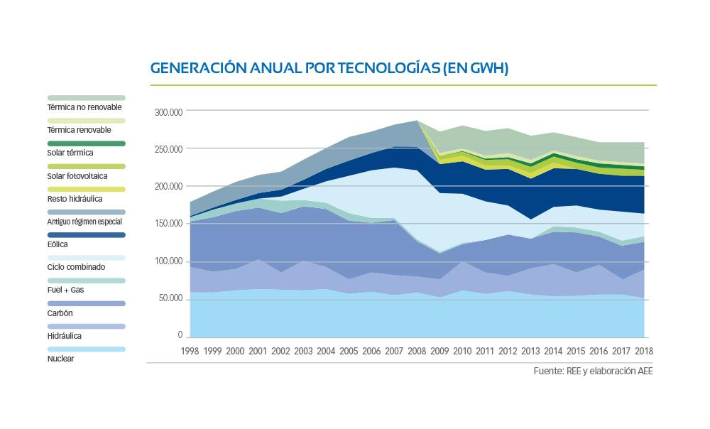 G1-03-Generacion-anual-por-tecnologias-GWh