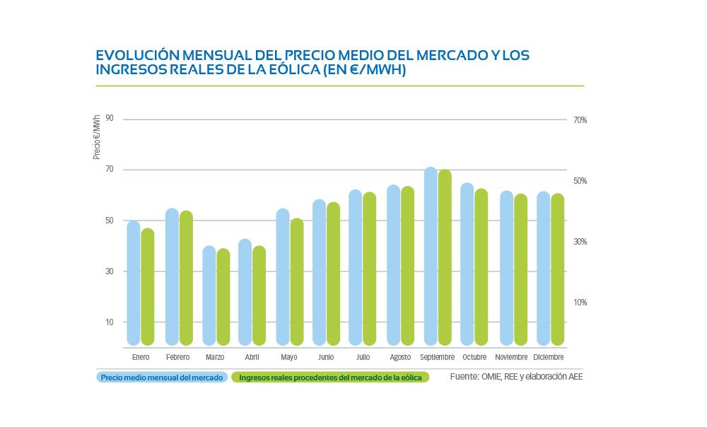 G1-08-Evolucion-mensual-precio-medio-del-mercado-y-los-ingresos